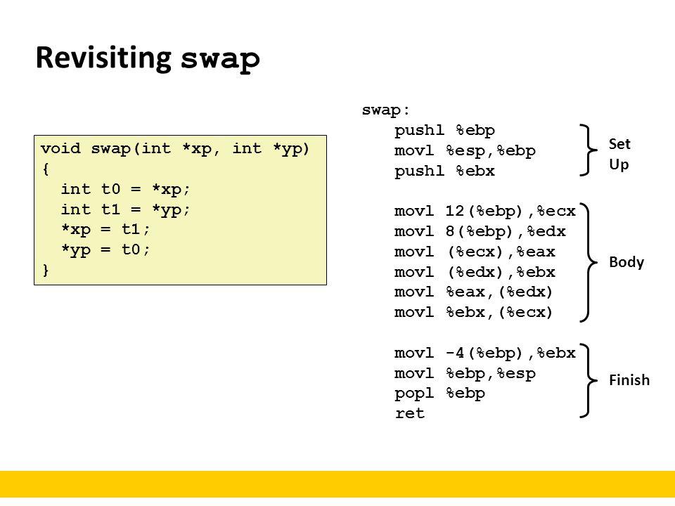 Revisiting swap swap: pushl %ebp movl %esp,%ebp pushl %ebx