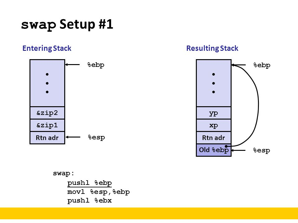 swap Setup #1 Entering Stack Resulting Stack • %ebp • %ebp &zip2 yp