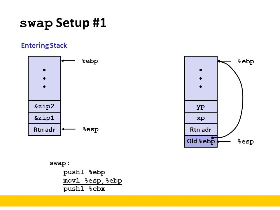 swap Setup #1 Entering Stack • %ebp • %ebp &zip2 yp &zip1 xp Rtn adr