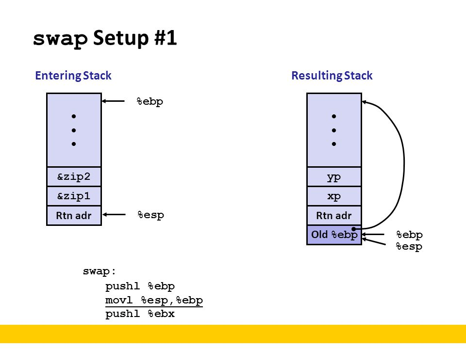 swap Setup #1 Entering Stack Resulting Stack • %ebp • &zip2 yp &zip1