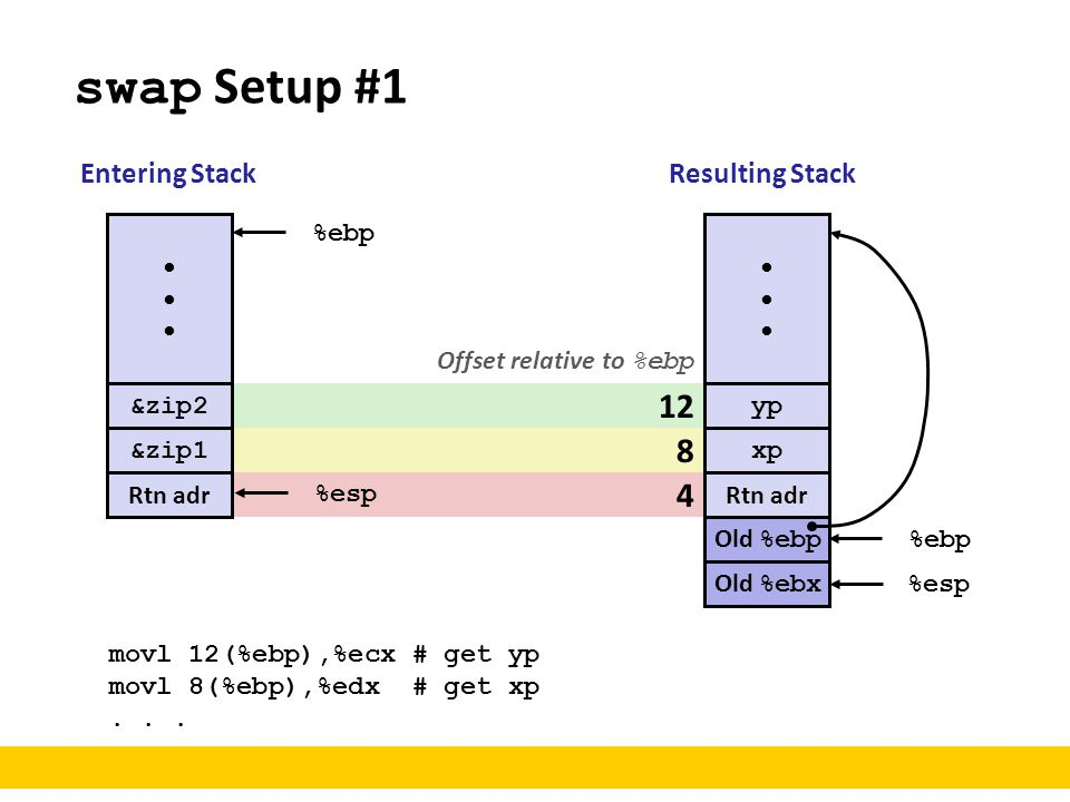 swap Setup #1 12 8 4 Entering Stack Resulting Stack • %ebp •