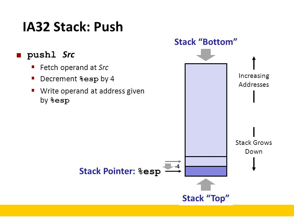 IA32 Stack: Push Stack Bottom pushl Src Stack Pointer: %esp