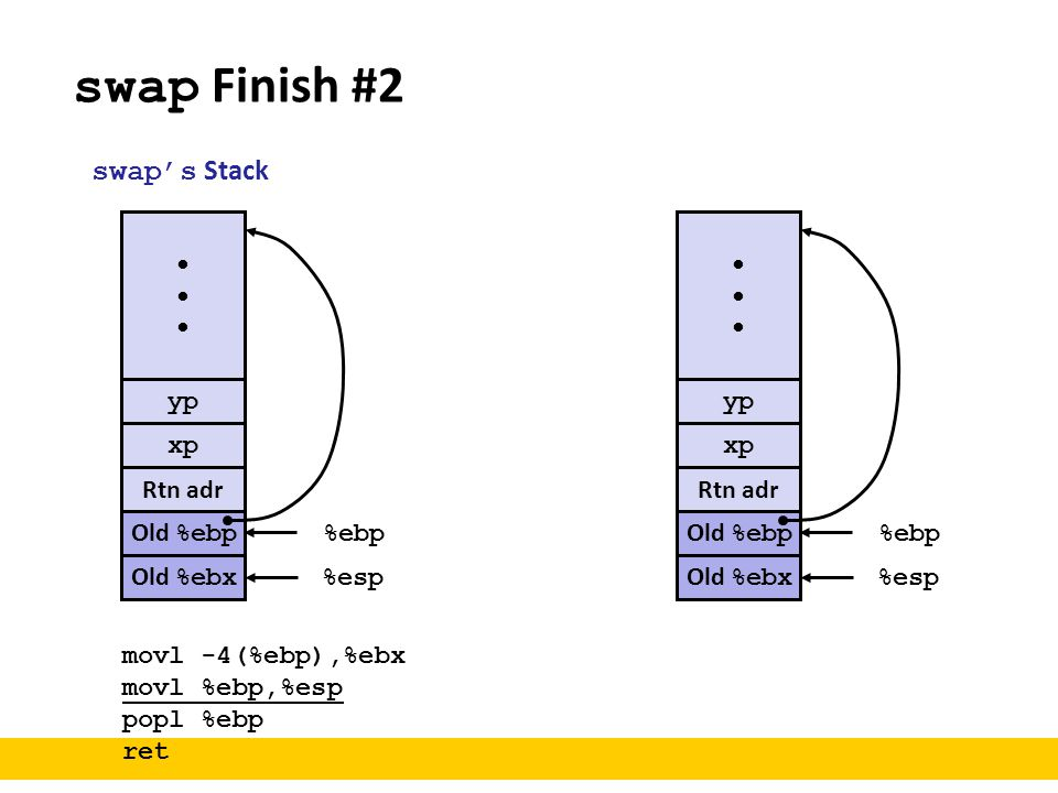 swap Finish #2 swap's Stack • • yp yp xp xp Rtn adr Rtn adr Old %ebp