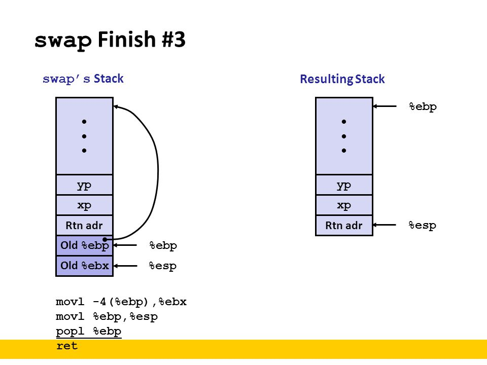 swap Finish #3 swap's Stack Resulting Stack • • %ebp yp yp xp xp