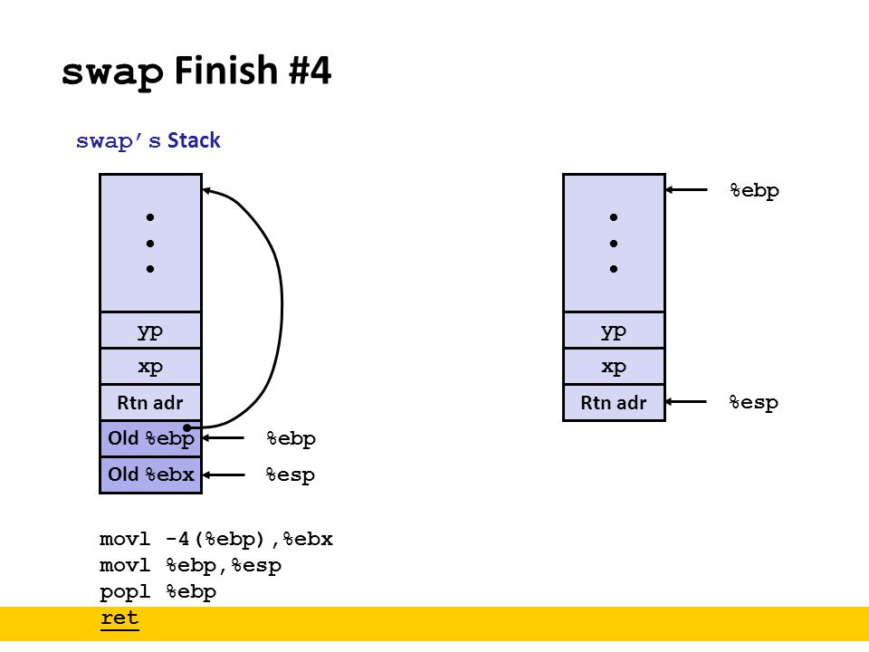 swap Finish #4 swap's Stack • • %ebp yp yp xp xp Rtn adr Rtn adr %esp