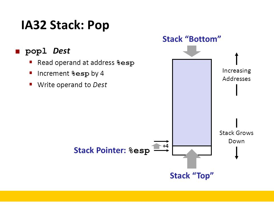 IA32 Stack: Pop Stack Bottom popl Dest Stack Pointer: %esp