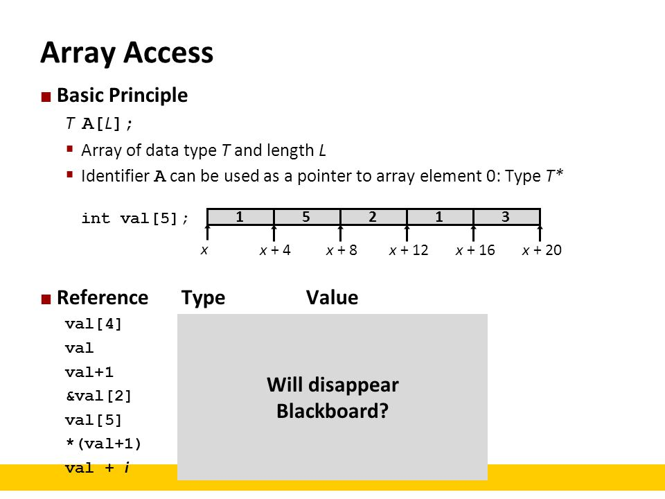 Array Access Basic Principle Reference Type Value Will disappear