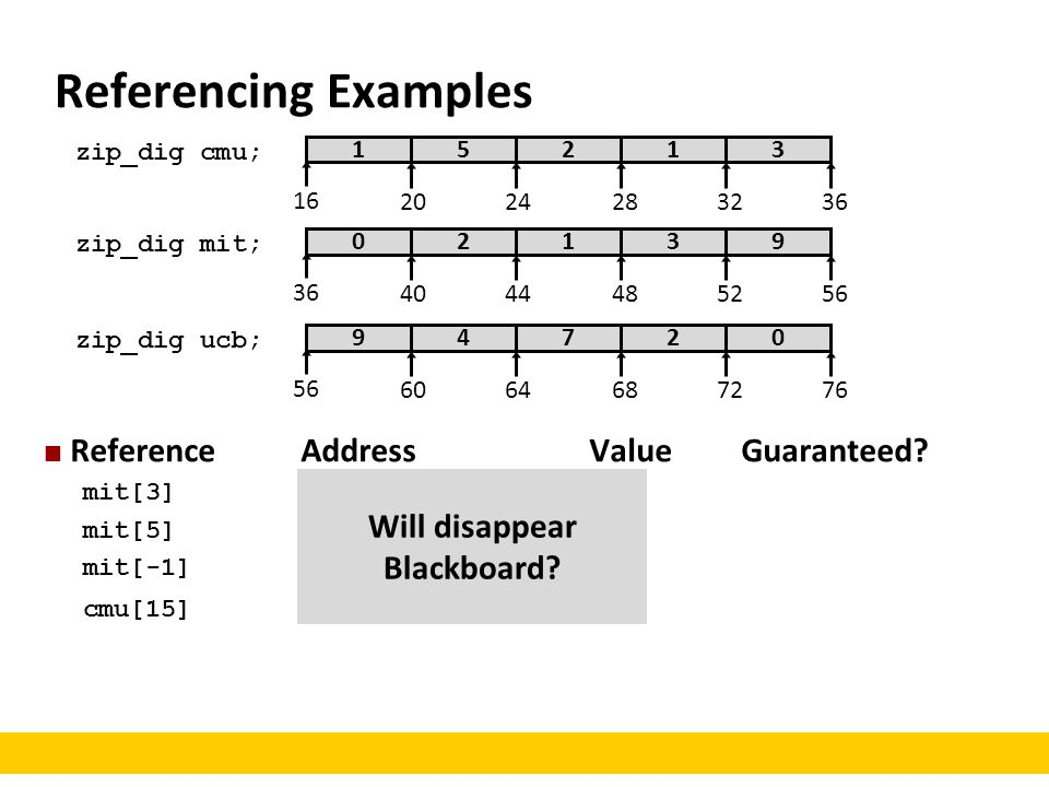 Referencing Examples Reference Address Value Guaranteed