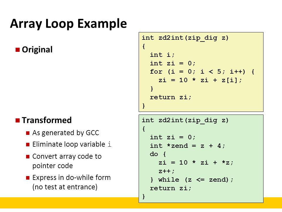 Array Loop Example Original Transformed As generated by GCC