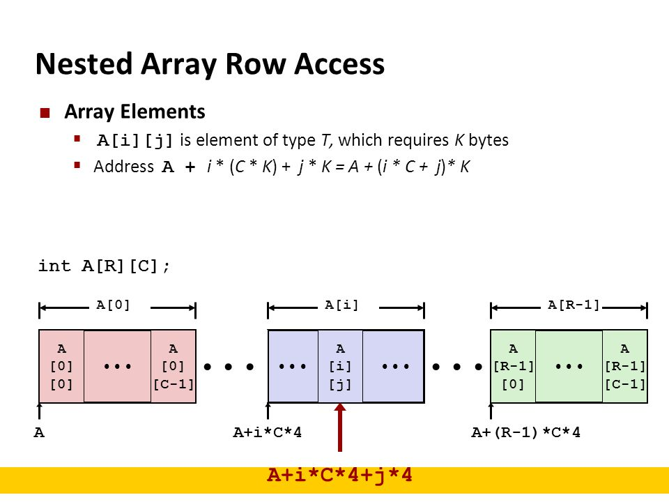 Nested Array Row Access