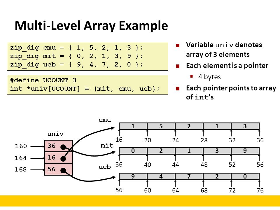 Multi-Level Array Example