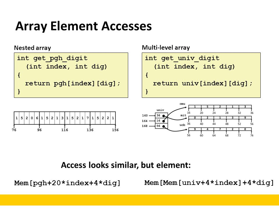 Array Element Accesses