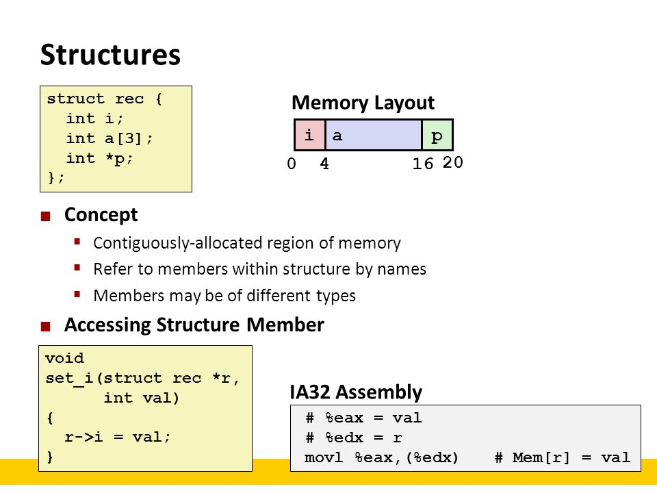 Structures Memory Layout Concept Accessing Structure Member
