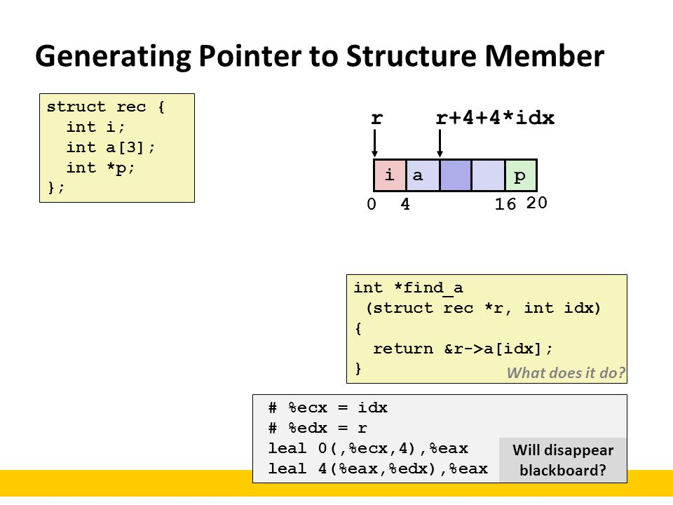 Generating Pointer to Structure Member
