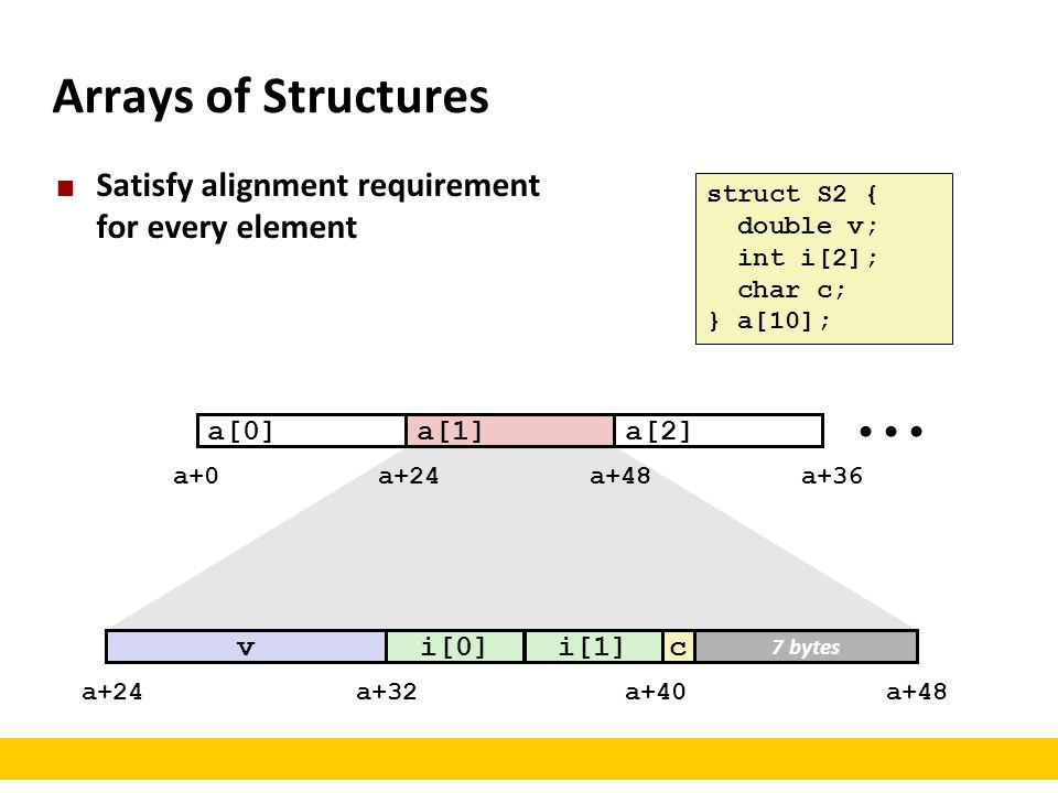 Arrays of Structures Satisfy alignment requirement for every element
