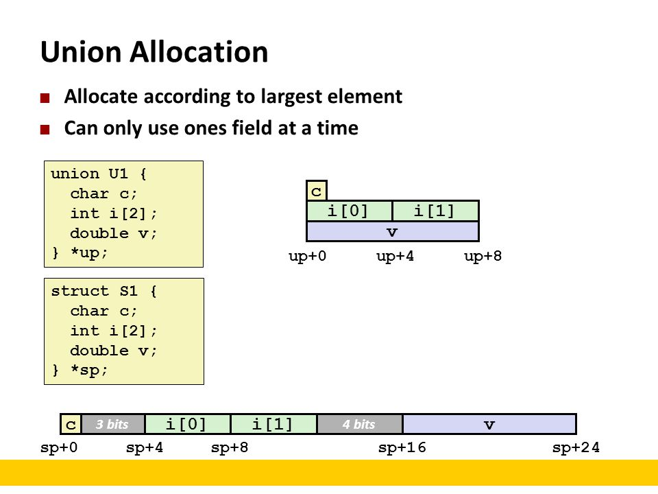 Union Allocation Allocate according to largest element