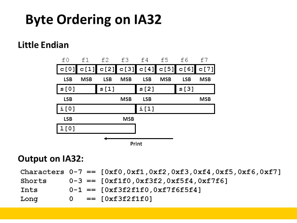 Byte Ordering on IA32 Little Endian Output on IA32: