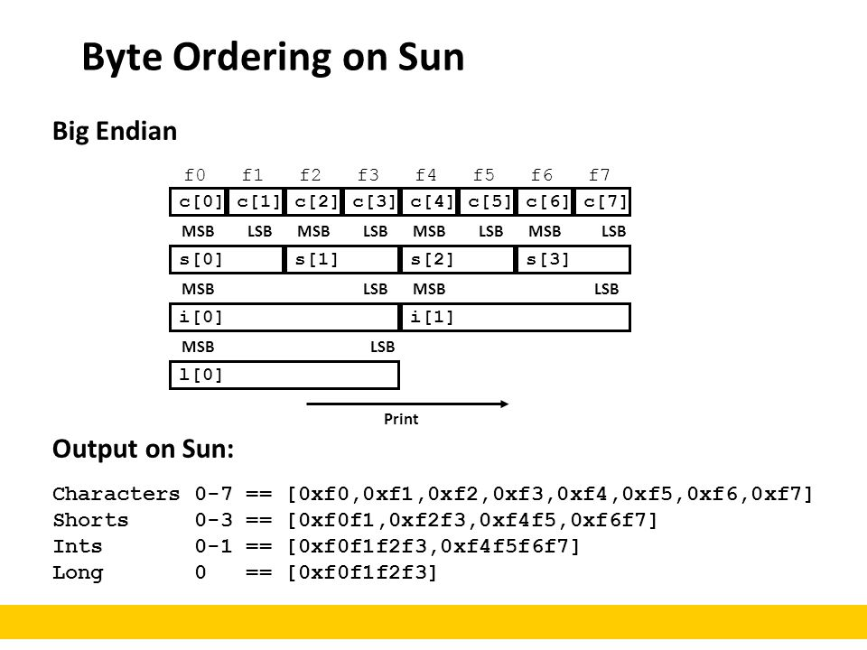 Byte Ordering on Sun Big Endian Output on Sun: