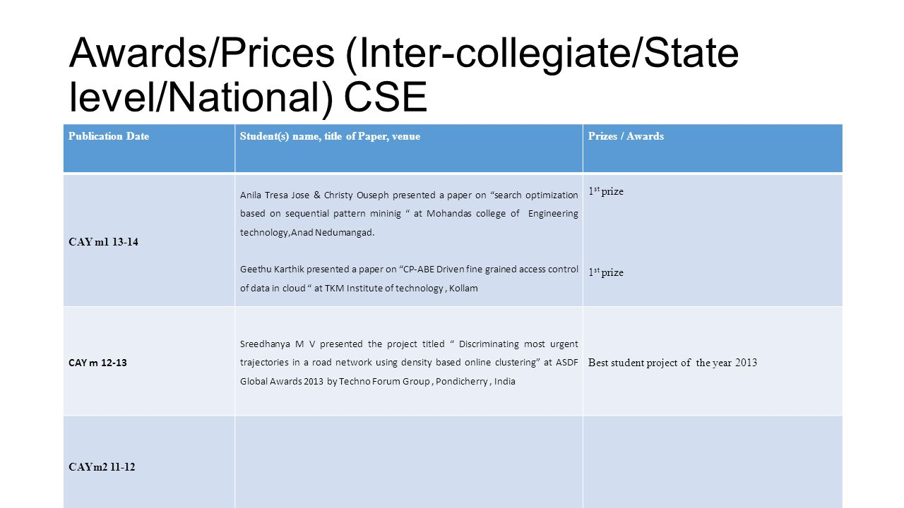 Awards/Prices (Inter-collegiate/State level/National) CSE