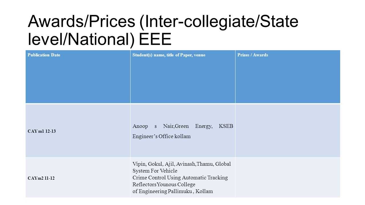 Awards/Prices (Inter-collegiate/State level/National) EEE