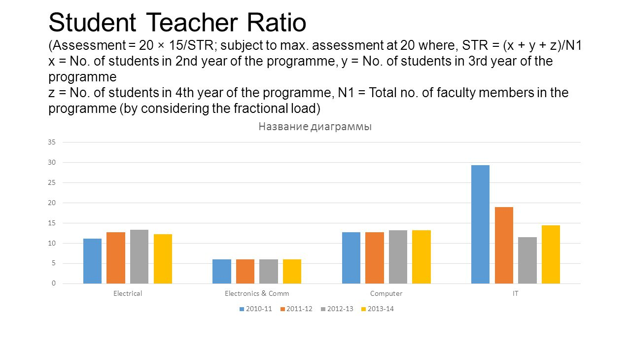 Student Teacher Ratio (Assessment = 20 × 15/STR; subject to max