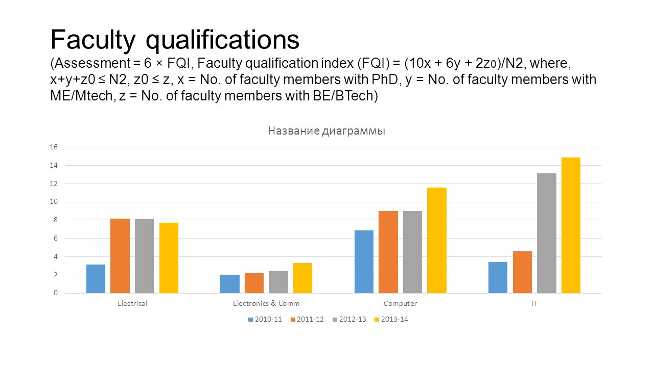 Faculty qualifications (Assessment = 6 × FQI, Faculty qualification index (FQI) = (10x + 6y + 2z0)/N2, where, x+y+z0 ≤ N2, z0 ≤ z, x = No.