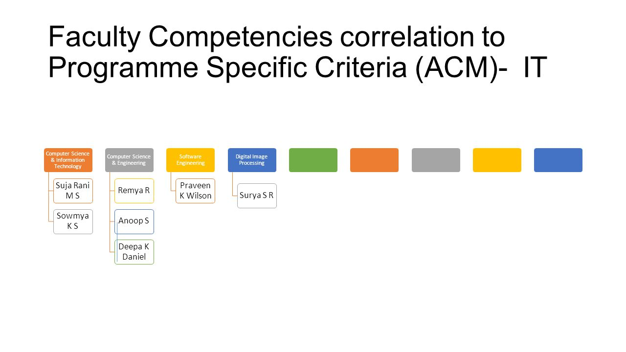 Faculty Competencies correlation to Programme Specific Criteria (ACM)- IT