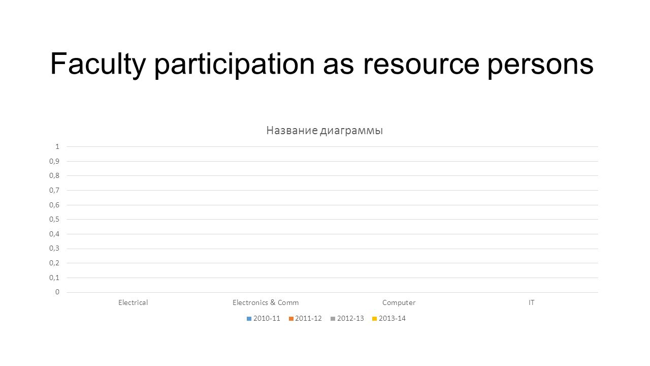 Faculty participation as resource persons