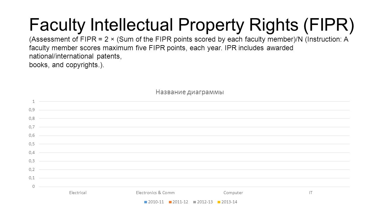 Faculty Intellectual Property Rights (FIPR) (Assessment of FIPR = 2 × (Sum of the FIPR points scored by each faculty member)/N (Instruction: A faculty member scores maximum five FIPR points, each year.