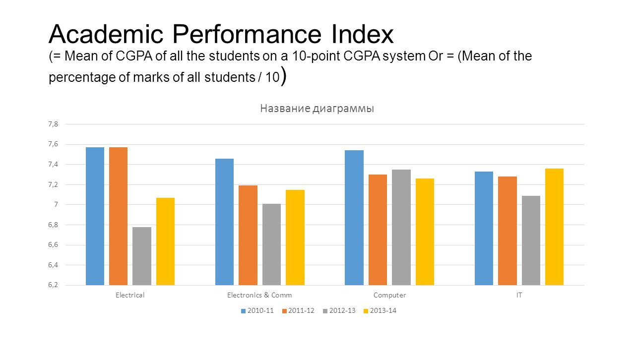 Academic Performance Index (= Mean of CGPA of all the students on a 10-point CGPA system Or = (Mean of the percentage of marks of all students / 10)
