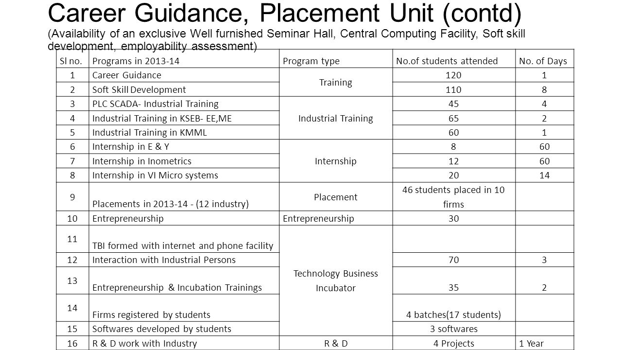 Career Guidance, Placement Unit (contd) (Availability of an exclusive Well furnished Seminar Hall, Central Computing Facility, Soft skill development, employability assessment)