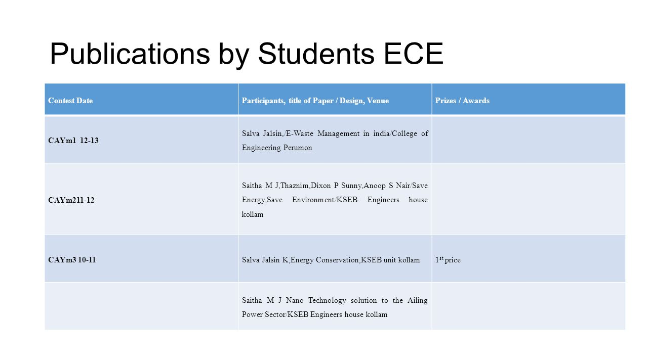 Publications by Students ECE