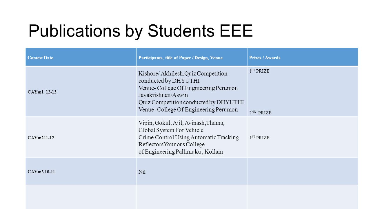 Publications by Students EEE