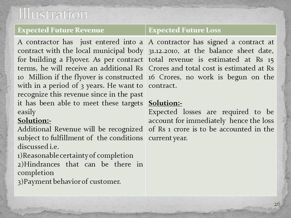 Illustration Expected Future Revenue Expected Future Loss