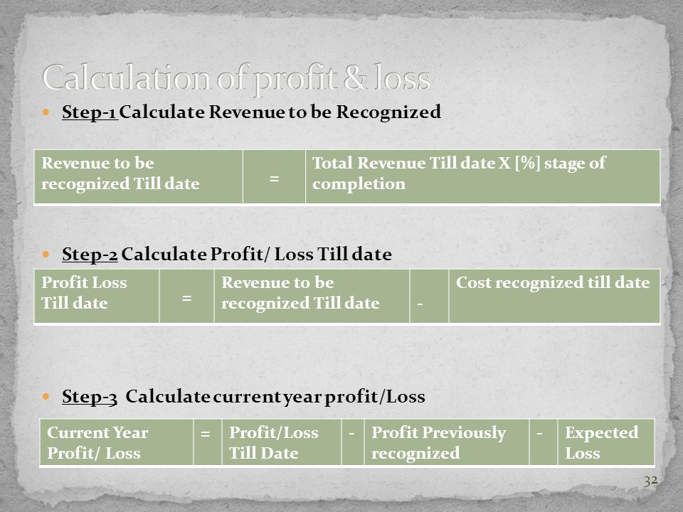 Calculation of profit & loss