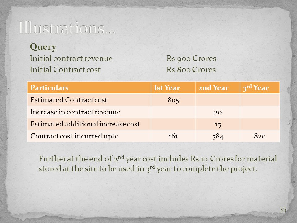 Illustrations… Query Initial contract revenue Rs 900 Crores