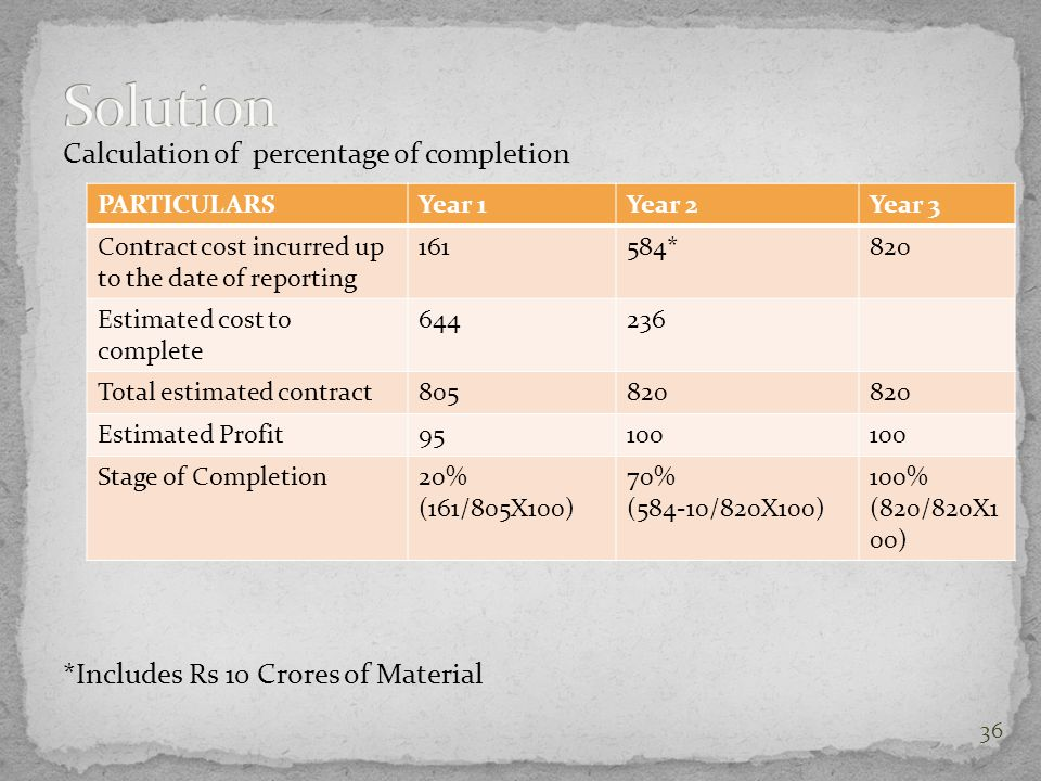 Solution Calculation of percentage of completion *Includes Rs 10 Crores of Material PARTICULARS. Year 1.