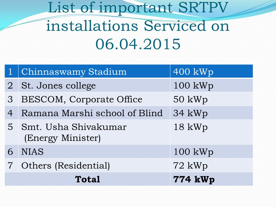List of important SRTPV installations Serviced on 06.04.2015