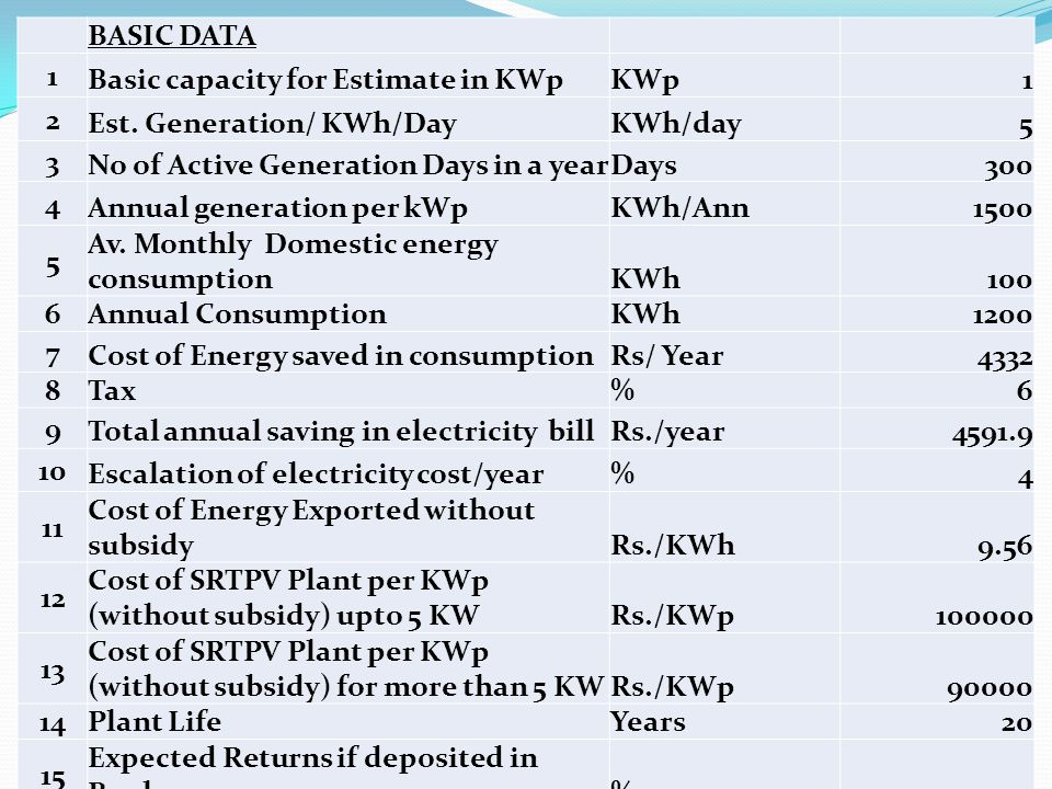 BASIC DATA 1. Basic capacity for Estimate in KWp. KWp. 2. Est. Generation/ KWh/Day. KWh/day. 5.