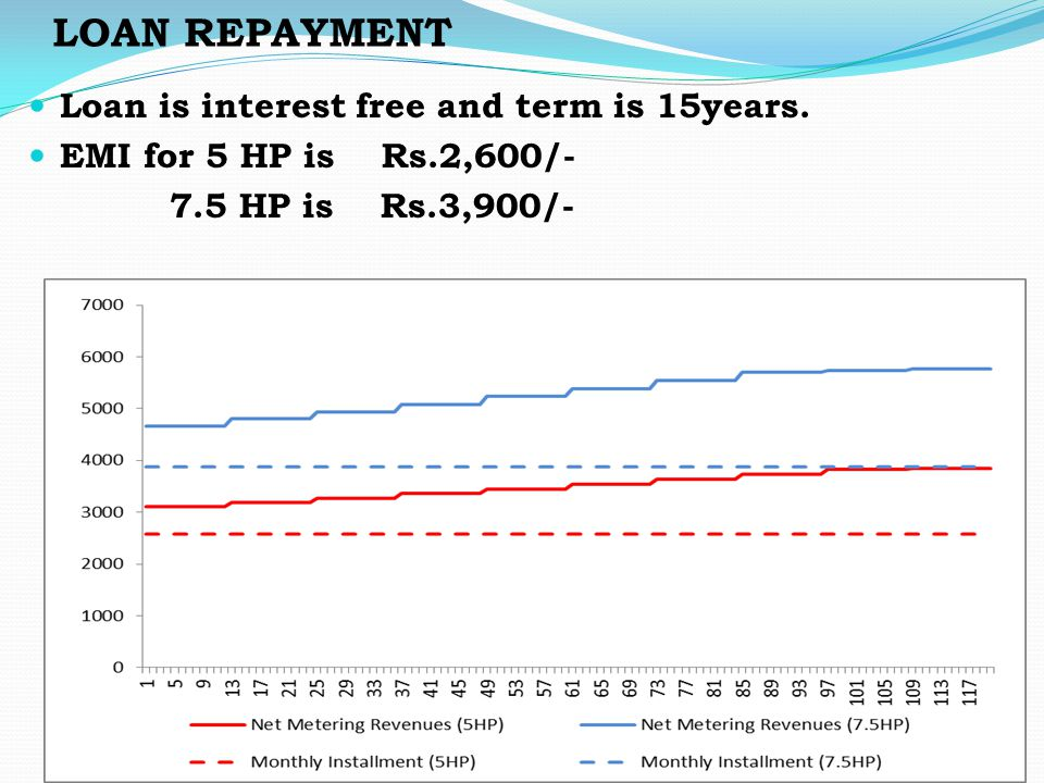 LOAN REPAYMENT Loan is interest free and term is 15years.