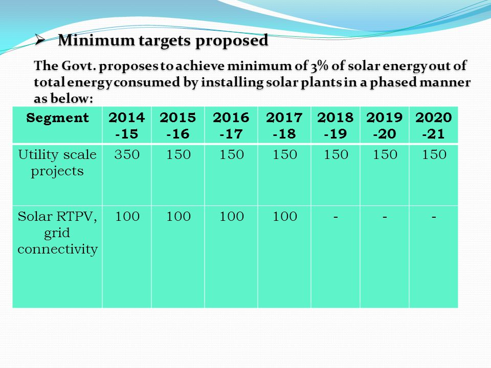 Minimum targets proposed
