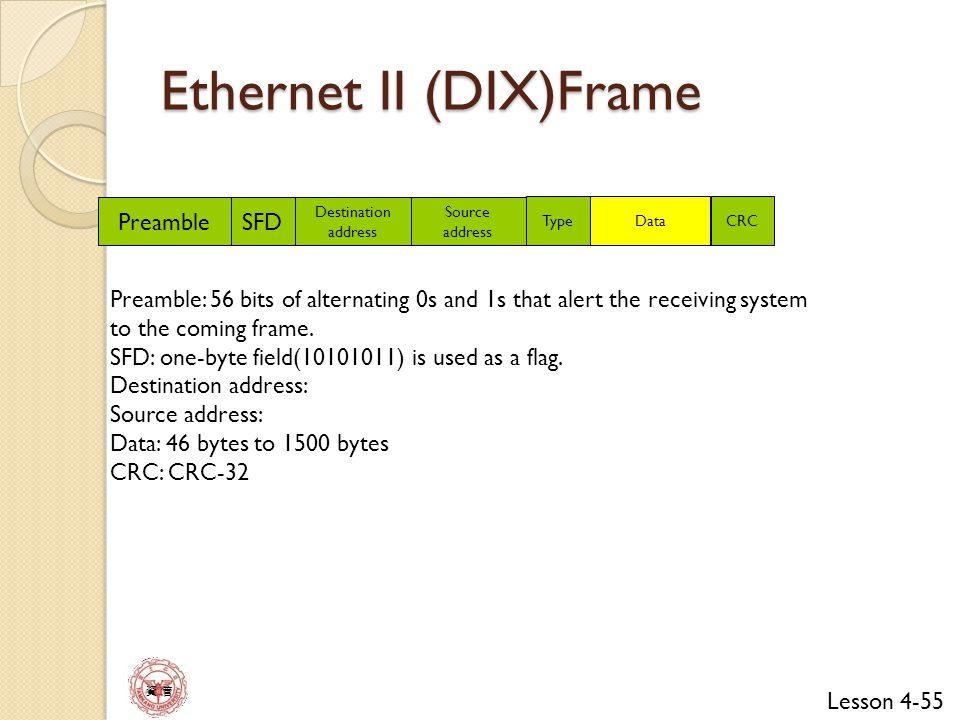 Ethernet II (DIX)Frame