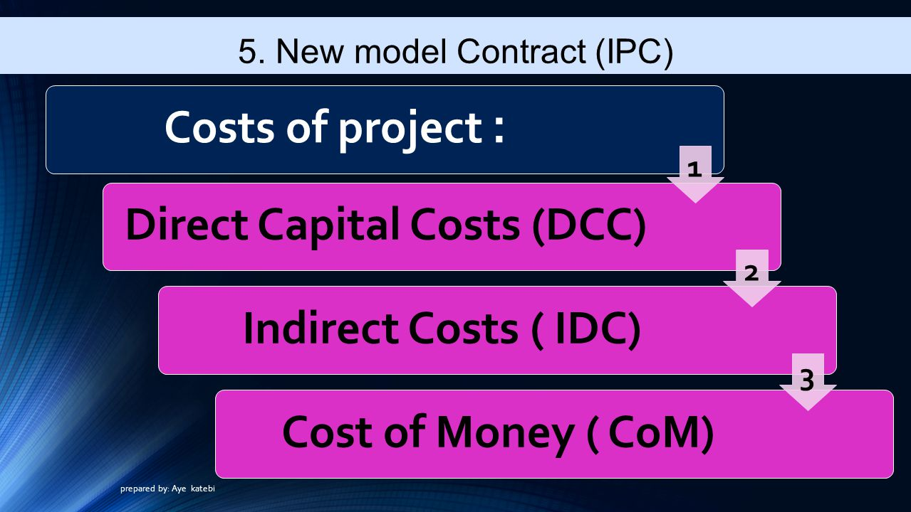 Direct Capital Costs (DCC)