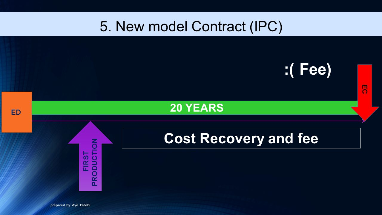 5. New model Contract (IPC)
