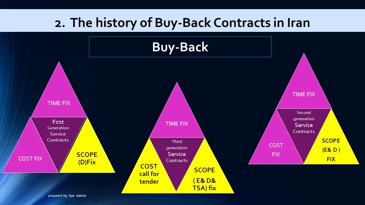 2. The history of Buy-Back Contracts in Iran