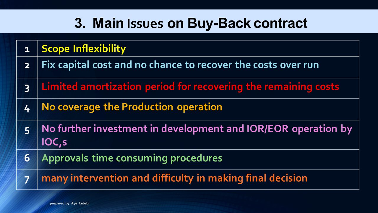 3. Main Issues on Buy-Back contract