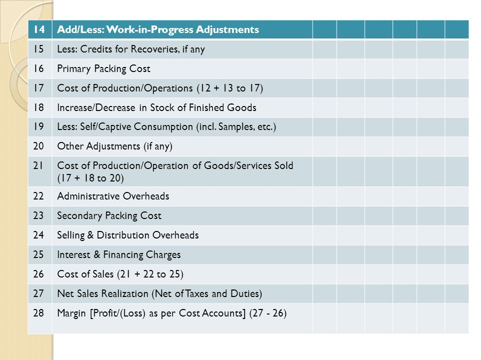 14 Add/Less: Work-in-Progress Adjustments. 15. Less: Credits for Recoveries, if any. 16. Primary Packing Cost.