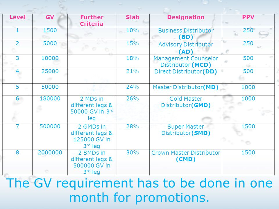 The GV requirement has to be done in one month for promotions.