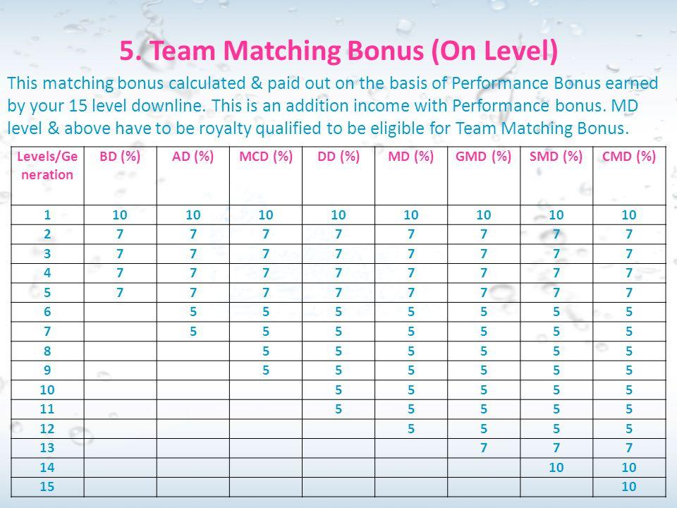 5. Team Matching Bonus (On Level)