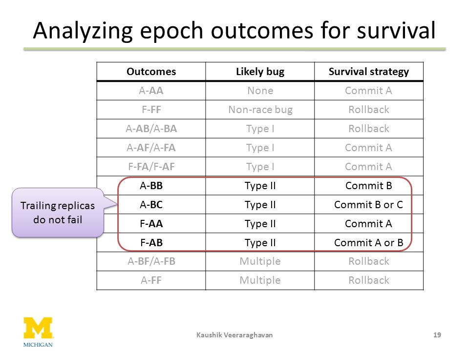 Analyzing epoch outcomes for survival